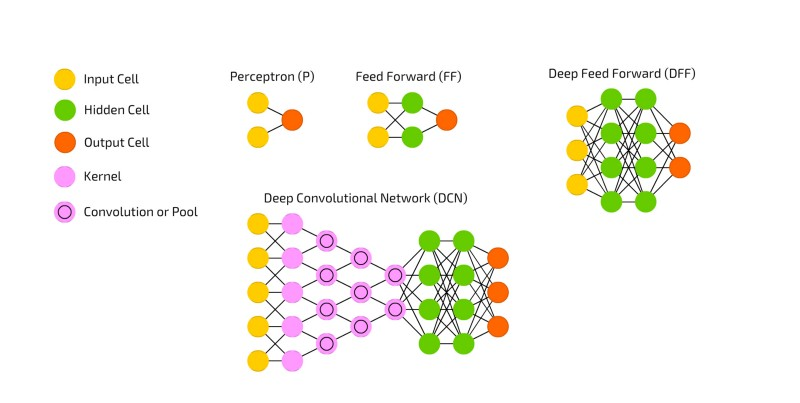 A heavily modified version of the neural network zoo